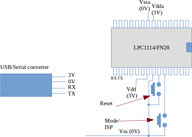 Baremetal programming of the LPC1114 from NXP