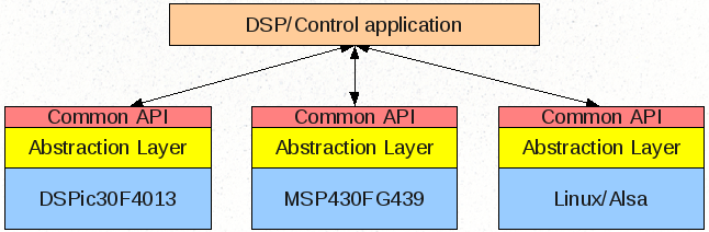 DSP Platform Abstraction Layer
