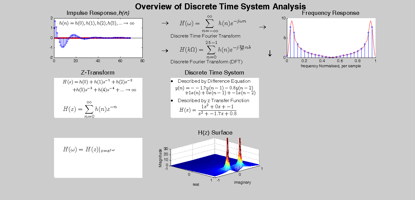 The Different views of a Discrete Time System